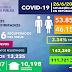REPÚBLICA DOMINICANA REGISTRA 855 CASOS NUEVOS DE COVID-19 Y TASA DE LETALIDAD CONTINÚA BAJANDO, ESTÁ EN 2.34%