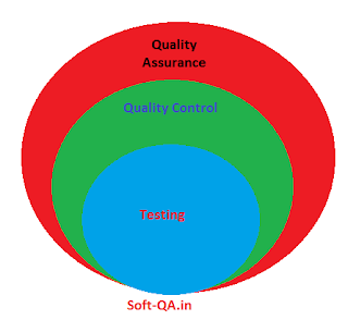 what are the 4 types of quality control?