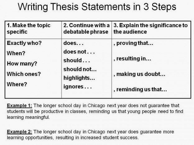 proposal and report writing i want to pay to do my essay please  essay thesis statement examples explained with tips and types pinterest essay  thesis statement examples explained with
