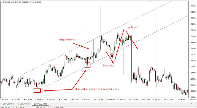 Price Channel Scalping Trading System Forex