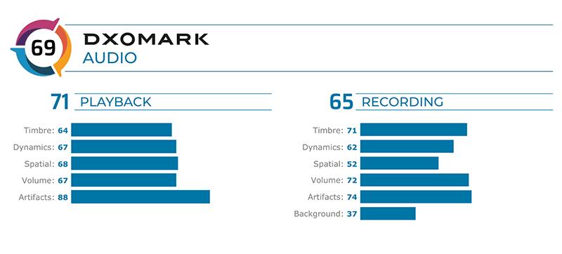Score breakdown