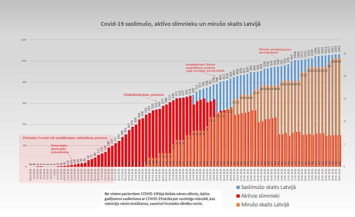 Grafiks ar Covid-19 saslimušo un mirušo skaitu valstī 30.05.2020.