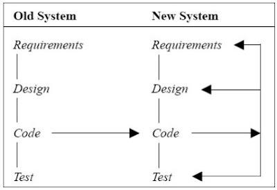 Quick-Fix Model