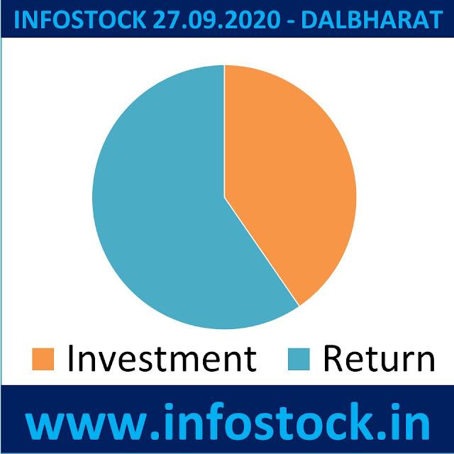 DALBHARAT - Infostock Equity Report