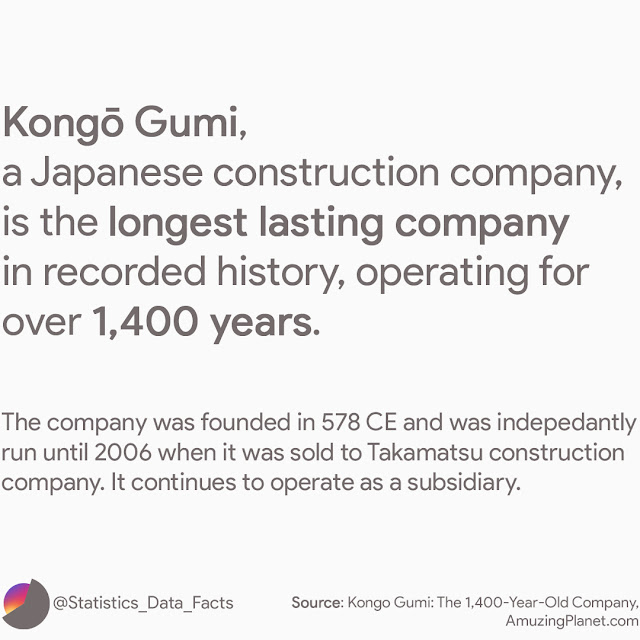 Kongo Gumi a Japanese construction company is the longest lasting company in recorded history operating for over 1400 years