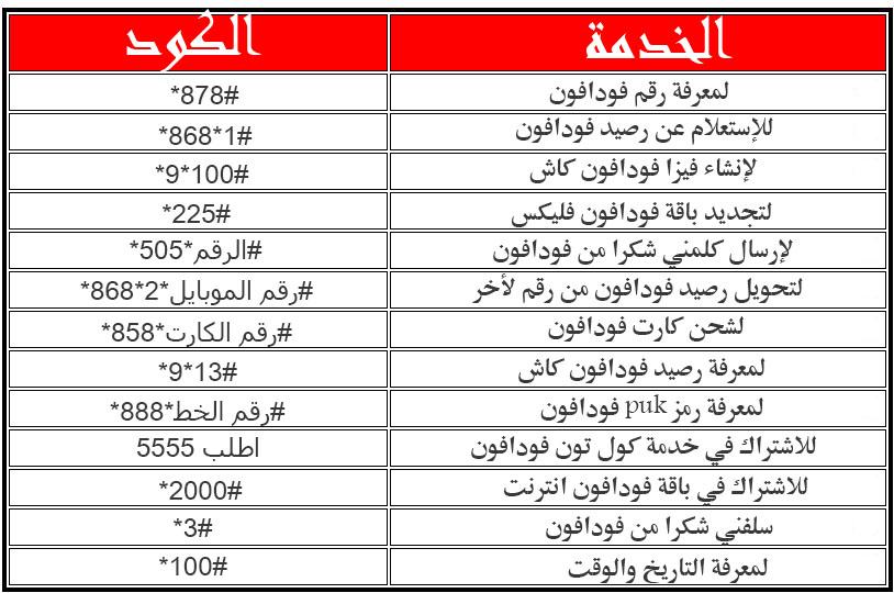 اكواد فودافون المختصره