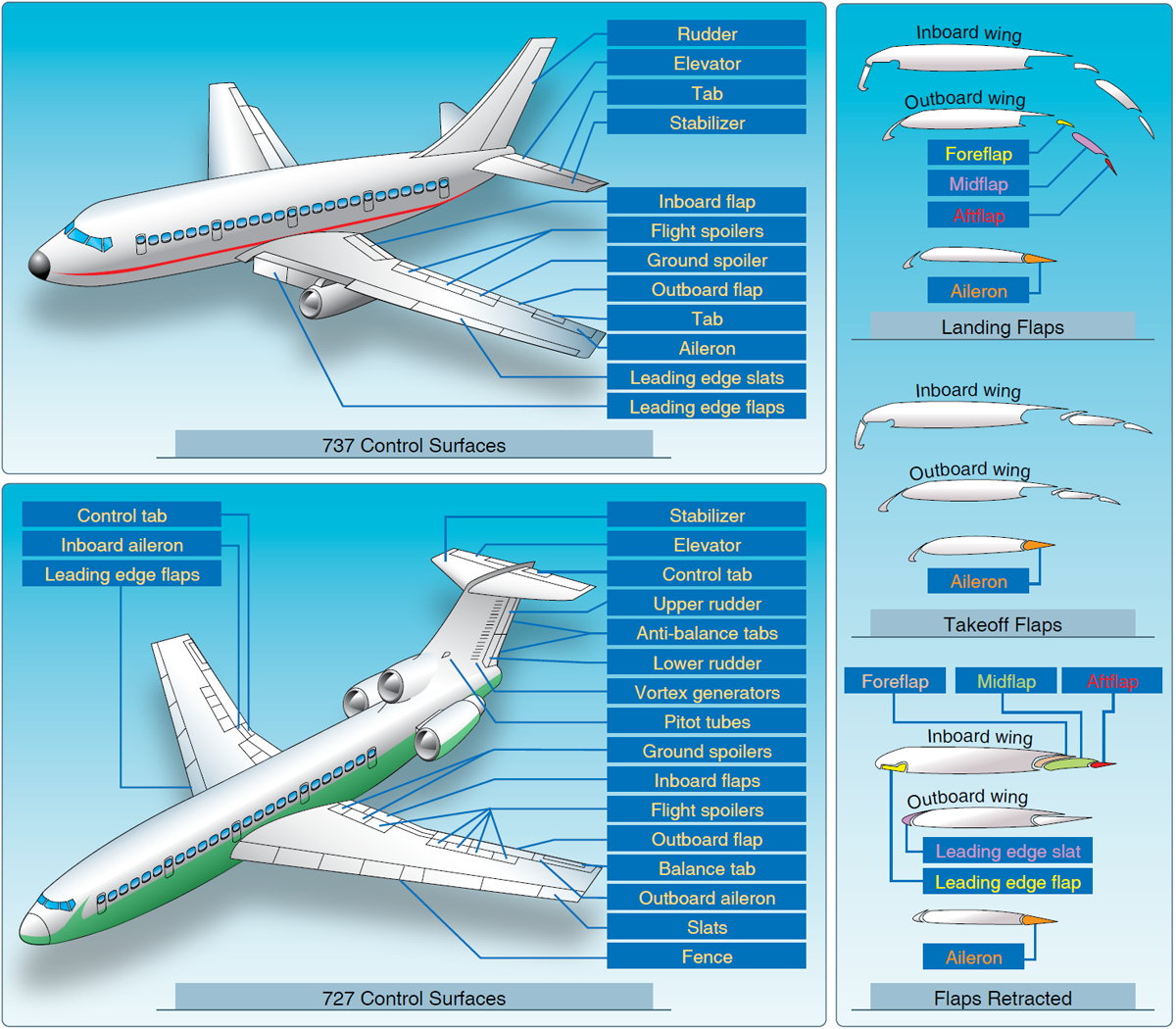 Buffet Fly Occasion Aircraft Systems High Speed Flight Aerodynamics Of Flight