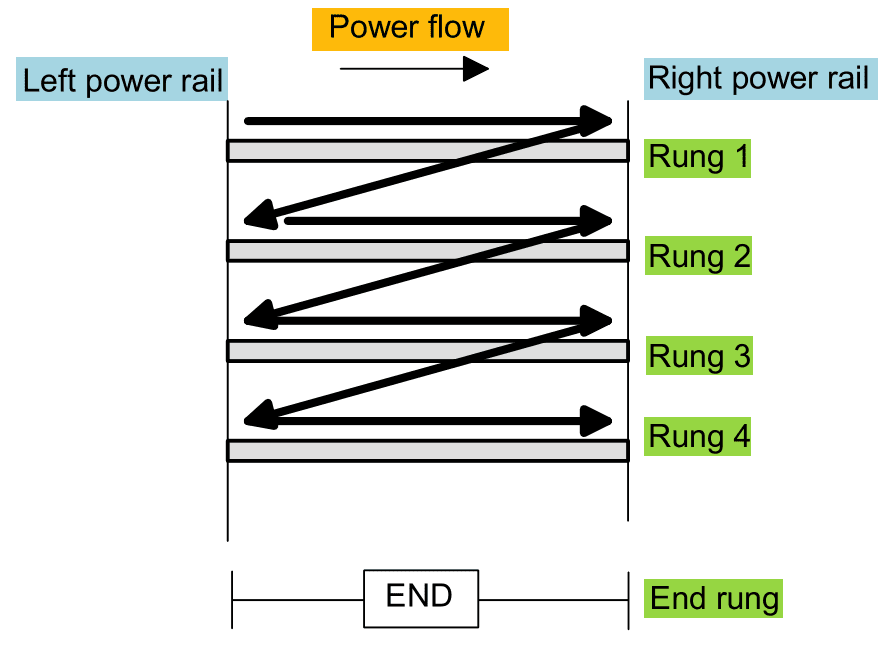 What is ladder diagram and how to draw a ladder diagram each rung must start with an input or inputs and must end with at least one output the term input is used for a control action such as closing the ccuart Images
