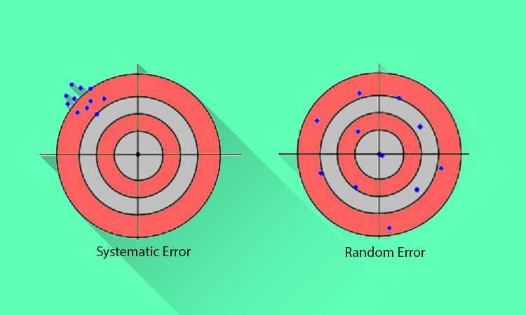 Systematic Error and Random Error