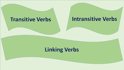 NEB Grade XI Compulsory English Note | Language Development | Unit- 7 Grammar (Transitive, Intransitive and Linking Verbs)
