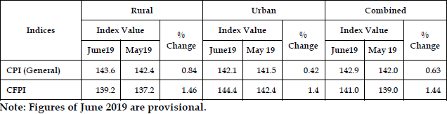 Monthly changes (%) in All India CPI (General) and CFPI: June 2019 over May 2019