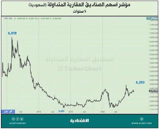 مؤشر أسهم الصناديق العقارية السعودية