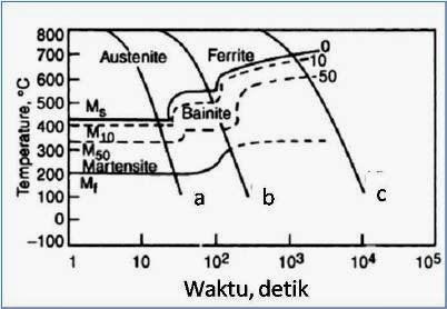 Boreblog it ctt diagrams diagram continous cooling transformation atau biasa disebut ctt diagram merupakan diagram yang menggambarkan hubungan antara laju pendinginan kontinyu ccuart Images