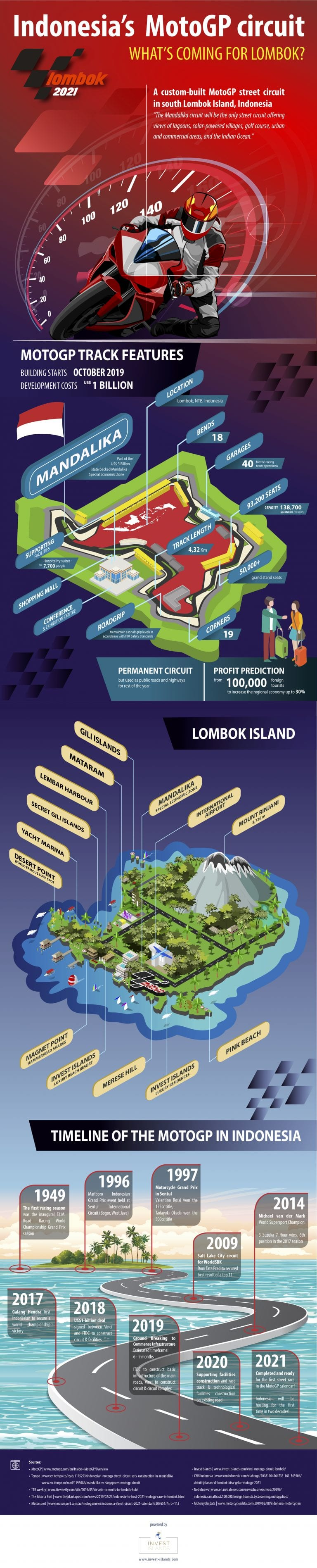 The MotoGP Lombok 2021: The Story Behind The Mandalika Circuit In Indonesia #infographic