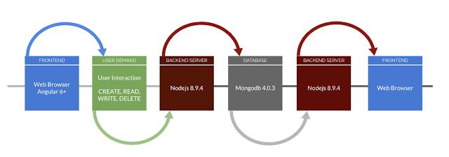 Mean Stack Application Achitecture