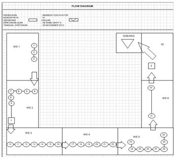 Industrial Engineer - Telkom University: Peta Kerja ...