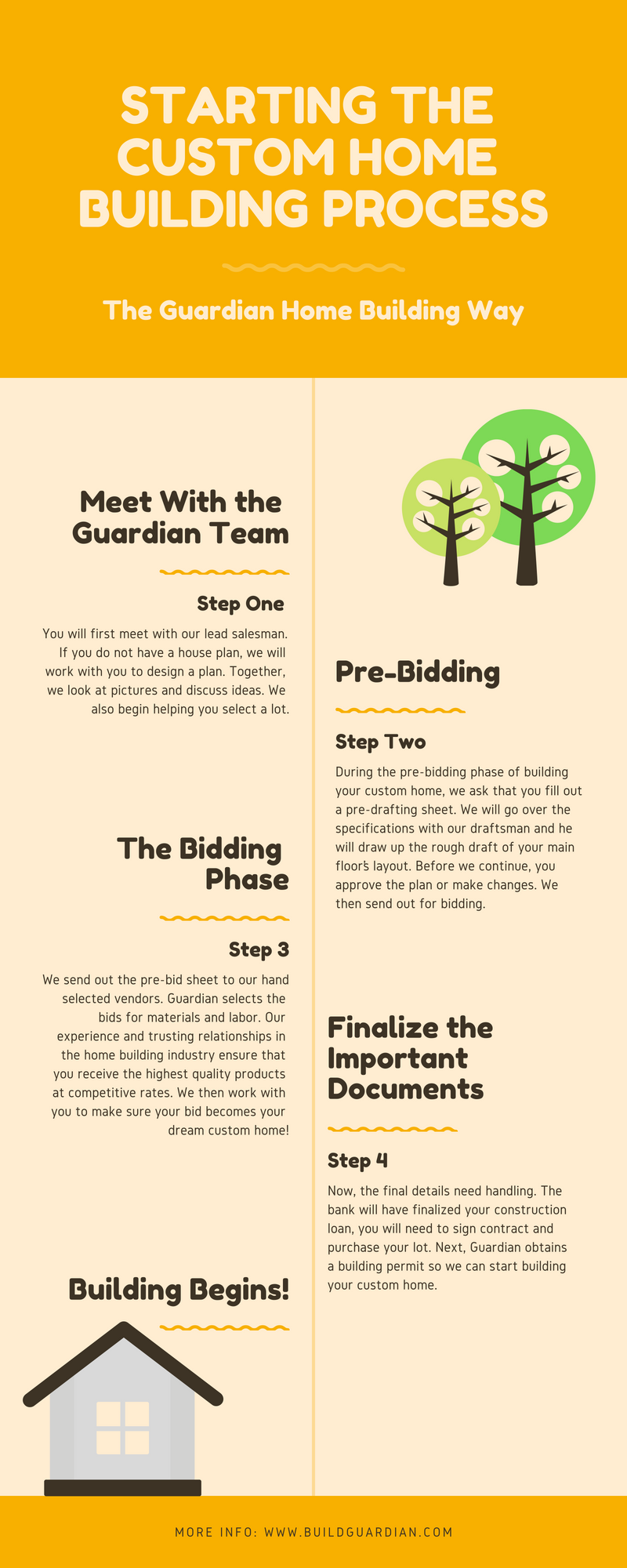 Beginning the Home Building Process #infographic