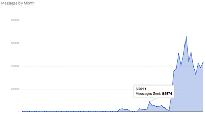 Google Notification Chart