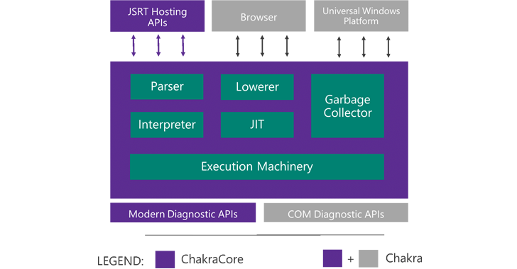 Chakra: The Open-Source JavaScript Engine of Microsoft Edge browser