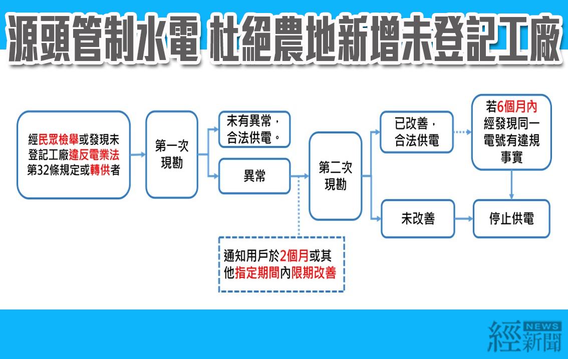 杜絕農地新增違章工廠  經濟部源頭管制接水電
