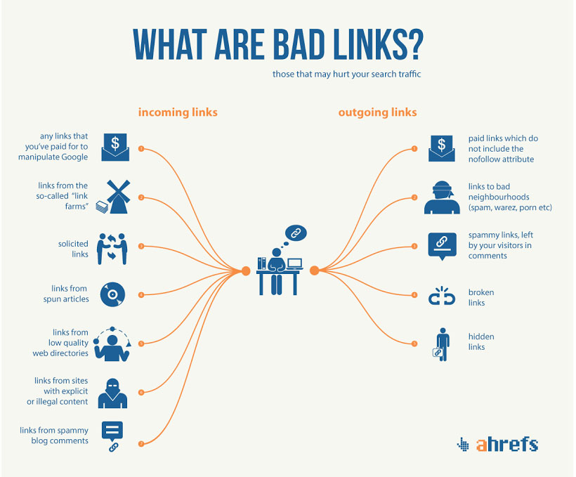 "An In-Depth Guide to Link Quality, Link Penalties and ""Bad Links"""