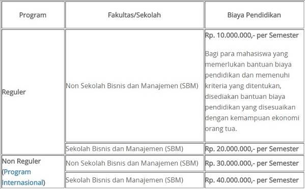 Biaya Kuliah Itb 2021 2022 Institut Teknologi Bandung Biaya Kuliah 2021 2022