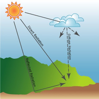 solar system facts_solar radiation types