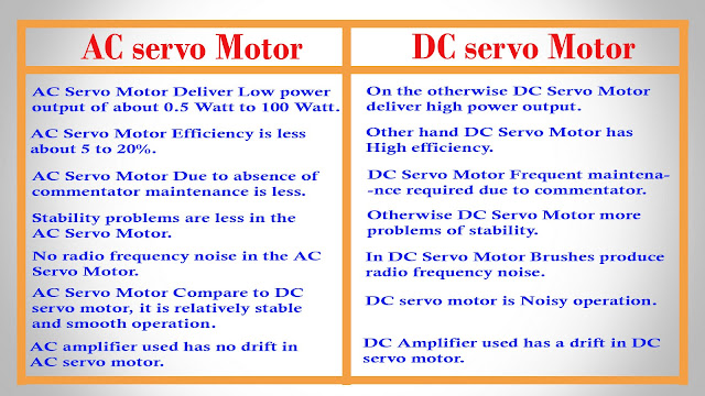 AC Servo Motor vs DC Servo Motor - Difference between AC Servo Motor ...
