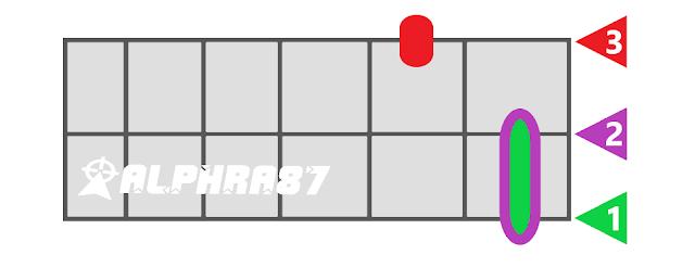 Gambar Chord Ukulele/Kentrung senar 3, dari kunci C, D, E ...