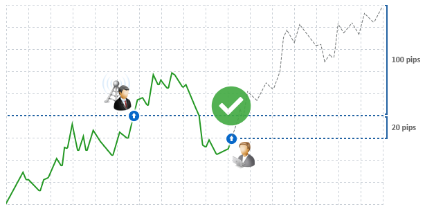 World trading signals