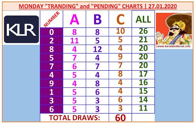 Kerala Lottery Result Winning Numbers ABC Chart Monday 60 Draws on 27.01.2020