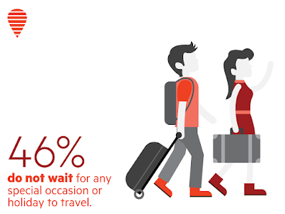 46% Indians do not wait for a special occasion or holiday to travel: OYO Survey