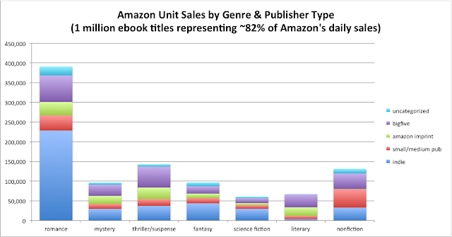 Author Earnings 2016 sales by genre and publisher type