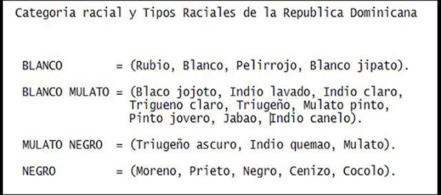 Categorías raciales en la República Dominicana