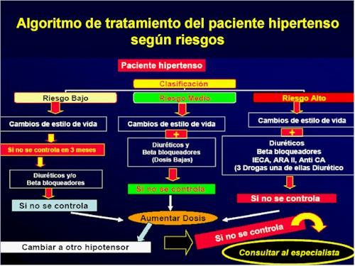 Ictus Mejorando Ꭼl Tratamiento  Infofarmacia