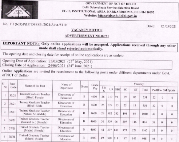 DSSSB Teacher Recruitment 2021 : DSSSB 7236 TGT, LDC, Counsellor, Head Clerk, Patwari & Assistant Teacher posts Apply Online