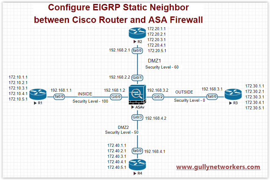 gullynetworkers: Configure EIGRP Static Neighbor between