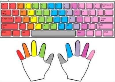 Posisi jari pada belajar mengetik 10 jari, trik khusus mengetik 10 jari, keyboard