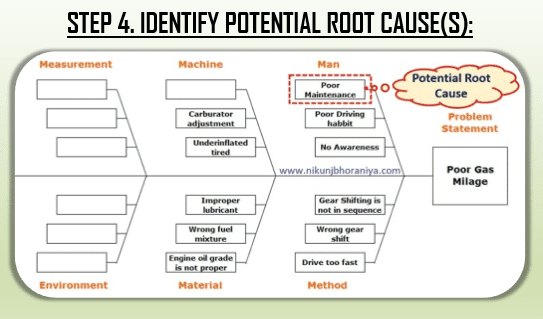 Step 4 Identify potential root_cause