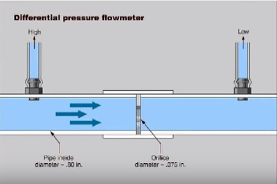 Working Principle - Differential pressure Flow Measurement
