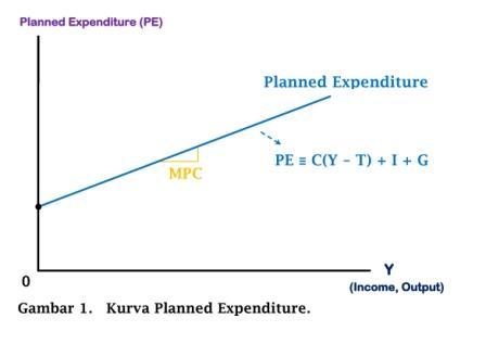 Kurva Planned Expenditure - www.ajarekonomi.com