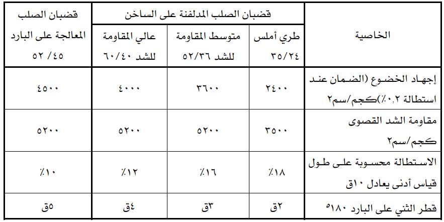 جدول الخواص الميكانيكية للحديد