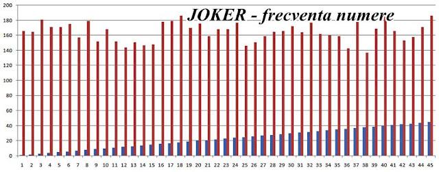 frecventa numere joker extragerea 24 octombrie 2019