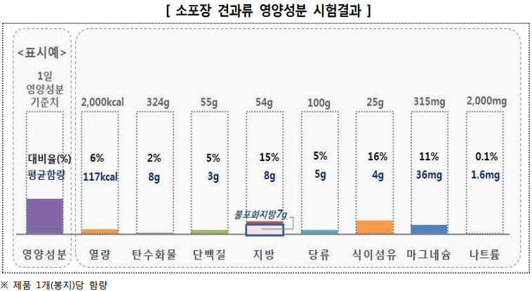 한국소비자원, 소포장 견과류 12개 제품 품질 비교 시험·평가