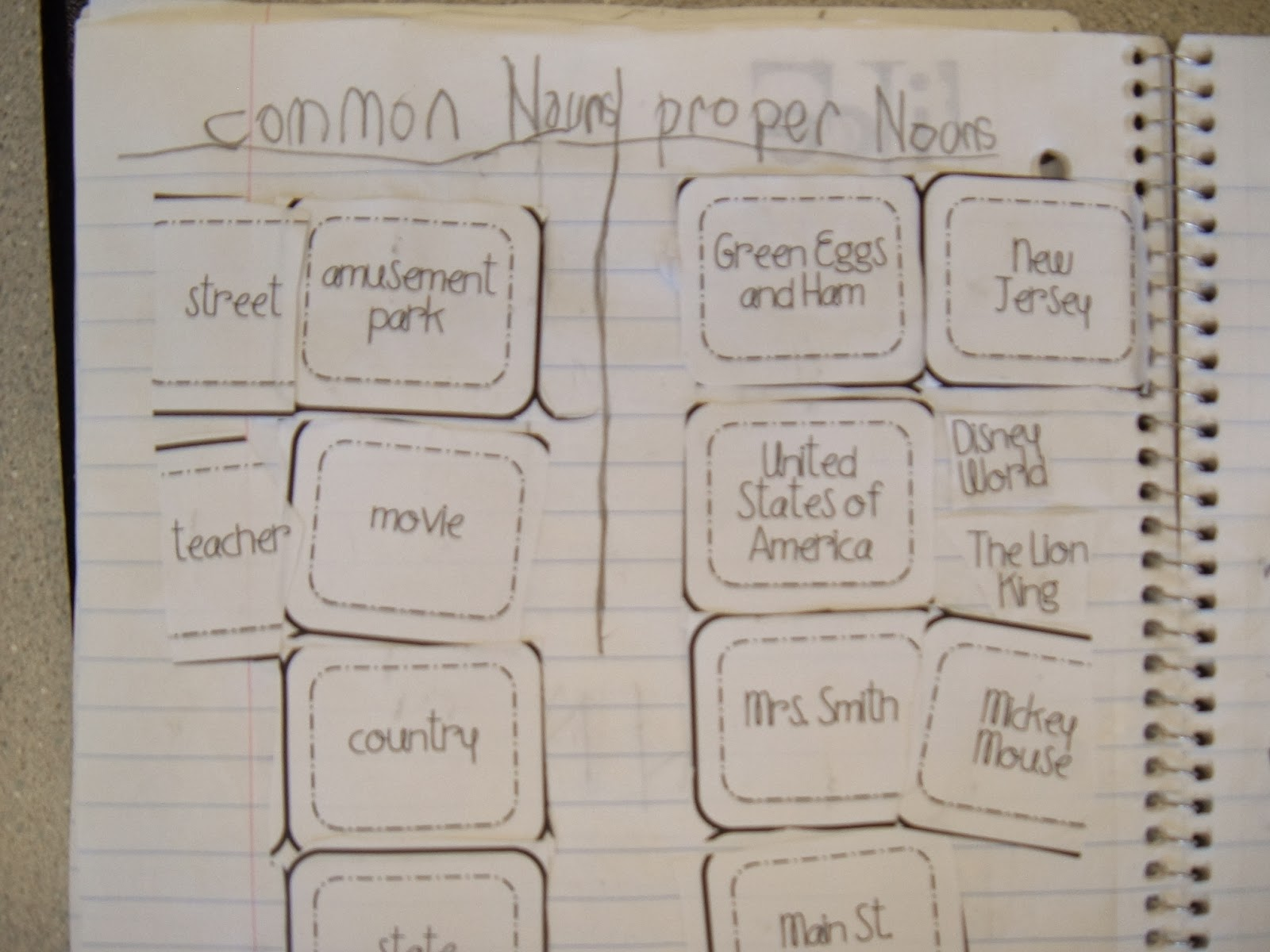 Mrs Tullis 2nd Grade Class Proper Nouns Summarizing