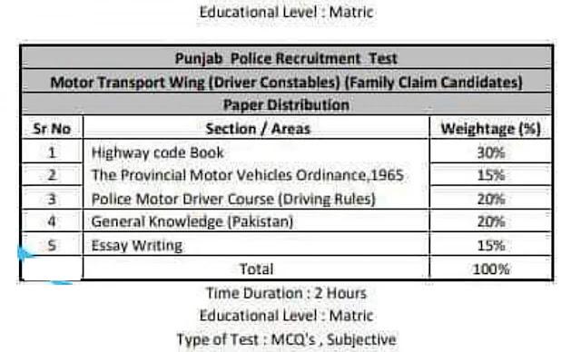 Punjab Police Jobs 2021 written test and syllabus 2
