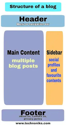 what-is-blog-concept-of-blog-blogger