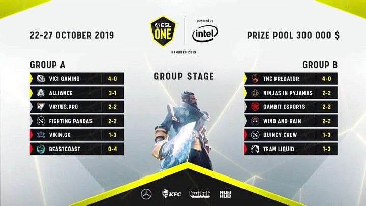 Vòng bảng ESL One Hamburg 2019