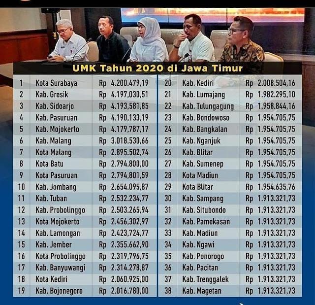 UMK Jawa Timur 2020-IGdolantulungagung