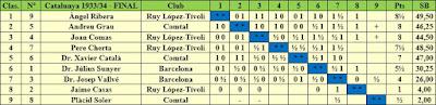 Clasificación estimada del Campeonato de Ajedrez de Cataluña 1933-34
